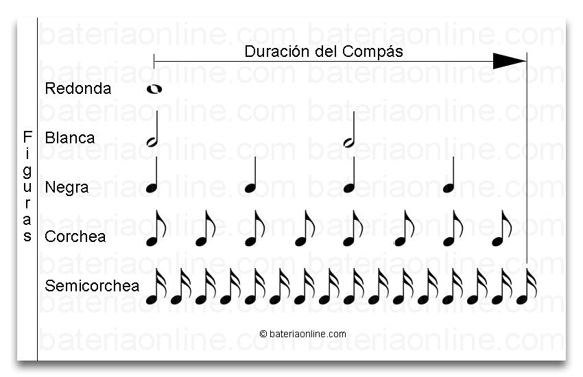 Figuras Musicales Duración